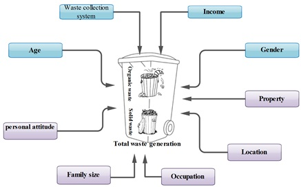 Factors affecting the rural domestic waste generation