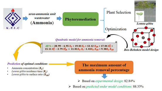 Optimal conditions for the biological removal of ammonia from wastewater of a petrochemical plant using the response surface methodology