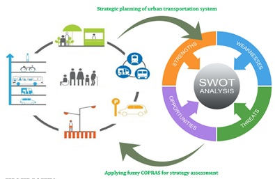 Strategic planning of urban transportation system based on sustainable development dimensions using an integrated SWOT and fuzzy COPRAS approach