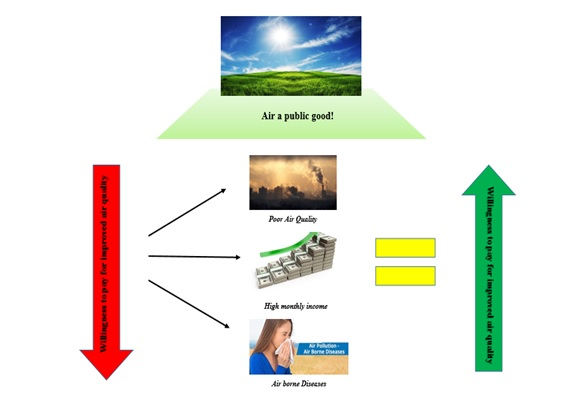 Assessment of willingness to pay for improved air quality using contingent valuation method