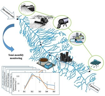 Spatio-temporal changes of water quality variables in a highly disturbed river